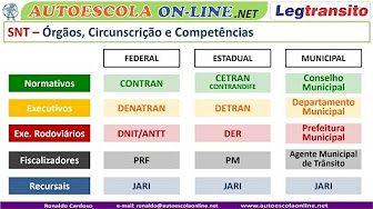 DETRAN, DENATRAN, CONTRAN - SNT Sistema Nacional de Trânsito #DETRAN
