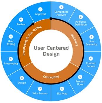 Flowchart of design of app