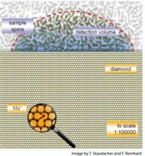 Team creates MRI for the nanoscale: Level comparable to an atomic force microscope