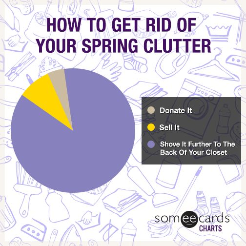 Chartsandgraphs how to get rid of your spring clutter for How to get rid of clutter