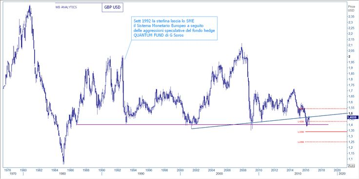 BREXI CABLE GBP USD - WB ANALYTICS