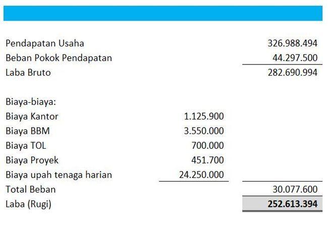 Laporan Keuangan Perusahaan Konstruksi Dan Kontraktor Excel Surat Keuangan Laporan Keuangan