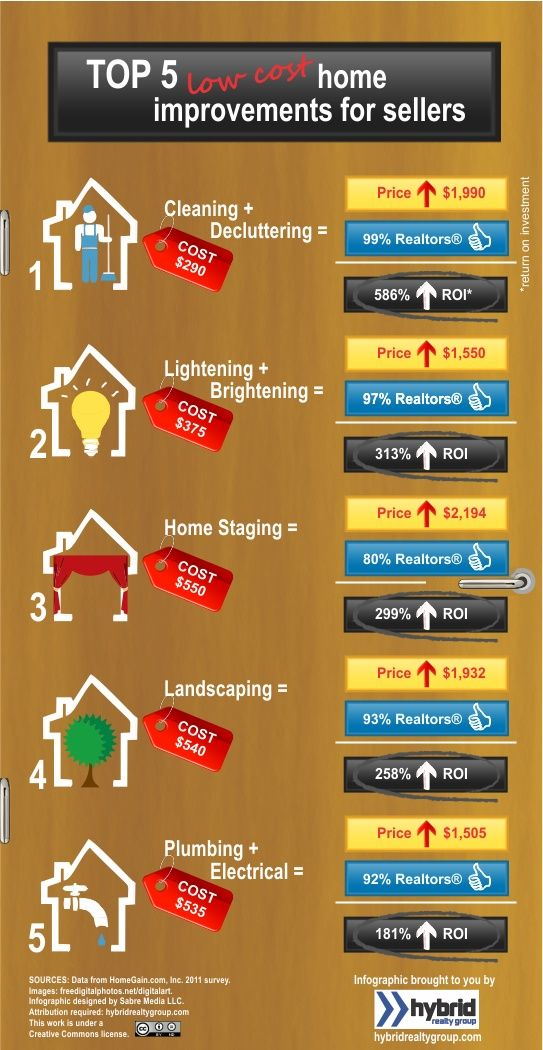 5 Musts For Home Sellers - Low Cost, BIG Impact! #seller home improvements #home seller tips