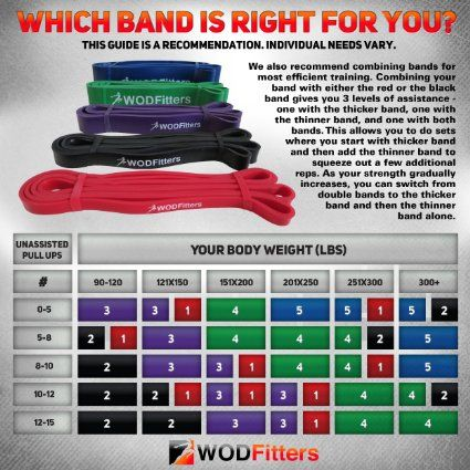 Amazon.com : Red - Single Band - WODFitters Assisted Pull-up Resistance Band for Cross Fitness Training and Power-lifting (Single Band) * Ideal for Assisted Pull Ups, Chin Ups or Power Lifting : Sports & Outdoors