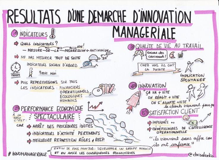 Résultats d'une démarche d'innovation managériale #mooc #innomanageriale