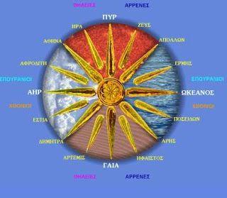 Τι συμβολίζει ο 'Ηλιος της Βεργίνας;