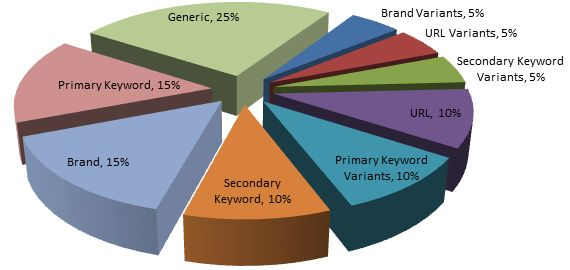 Anchor Text Distribución de la diversidad de las keywords