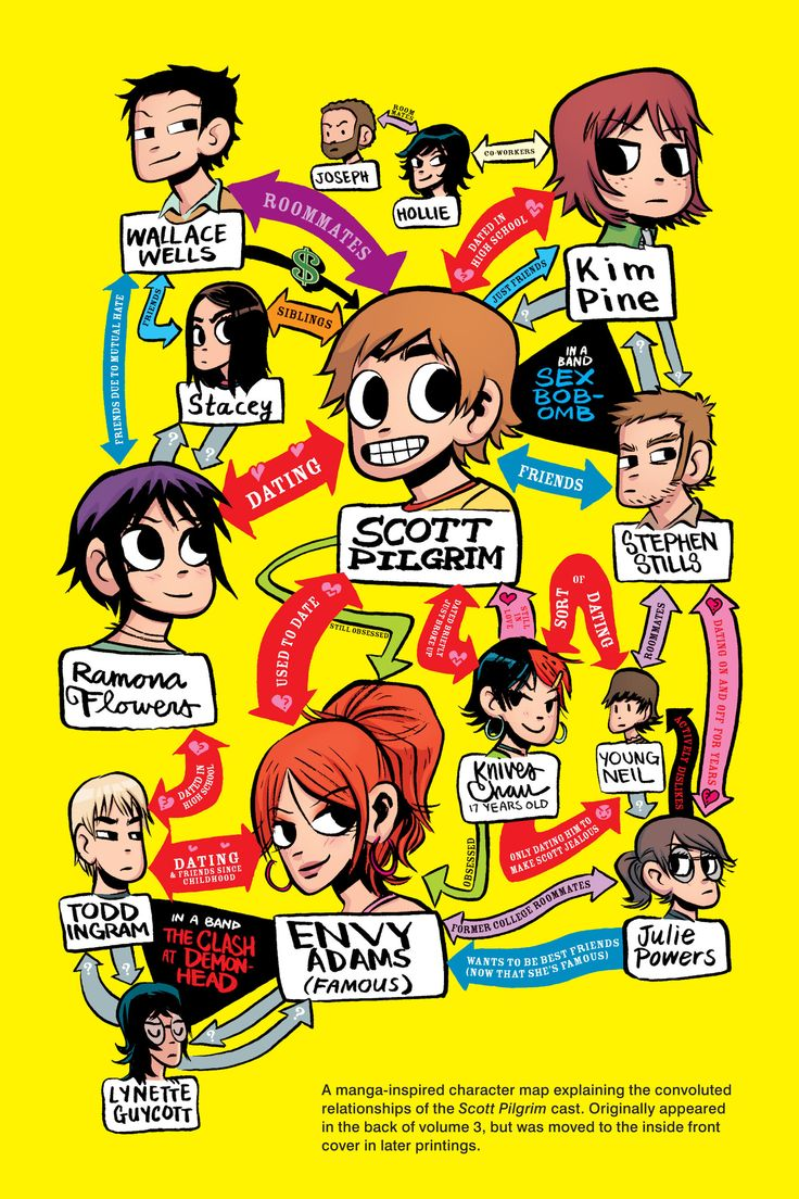 Scott Pilgrim vs The World graphic novels. I could (and have) read these all in one day. This is a flow chart of relationships.