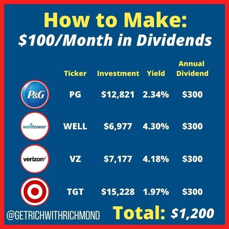 How to make 100 a month in dividends in 2020 investing