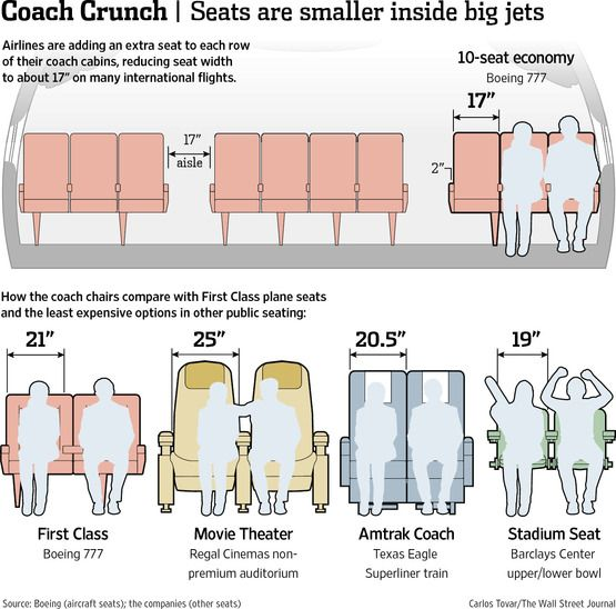 The Incredible Shrinking Plane Seat - WSJ.com
