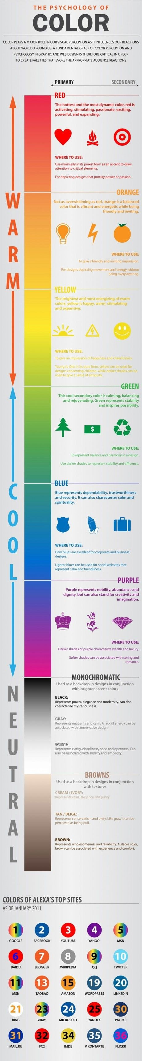 Psychology of colour info graphic