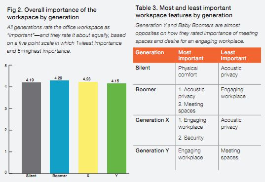 Generational differences in workplace -- and what they mean for the future of office design.