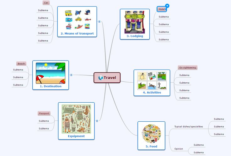 Mind map to include vocabulary to share with the class
