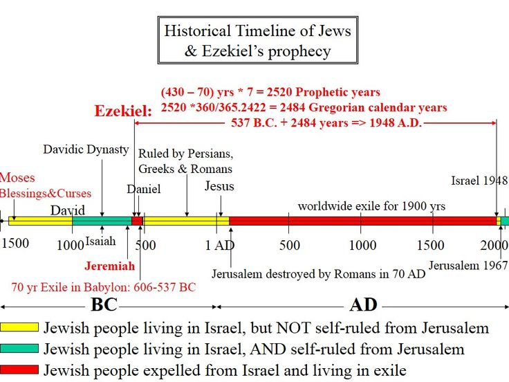 jewish history biblical judaism and Quotes from judaism  jewish history, jewish religion)  biblical quotes regarding israelite/jewish supremacy.