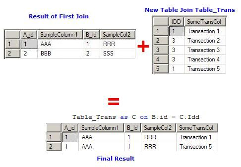 25 best databases images on pinterest knowledge app - Sql join tables from different databases ...