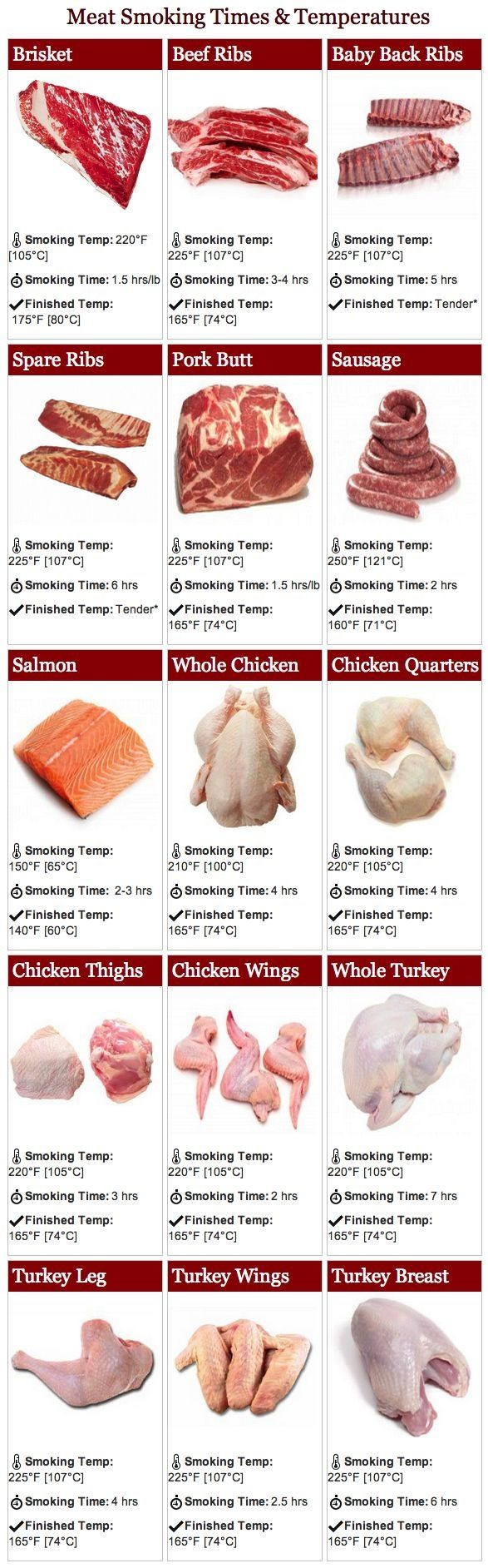 Cheat sheet on meat smoking times and temperatures from Bradley Smoker! by…