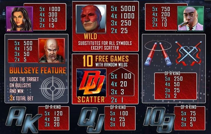 play Playtech's online video slot Daredevil free