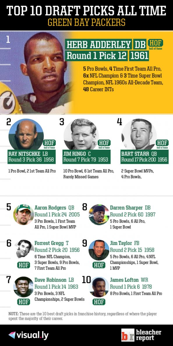 Top 10 Draft Picks of All Time: Green Bay Packers Infographic