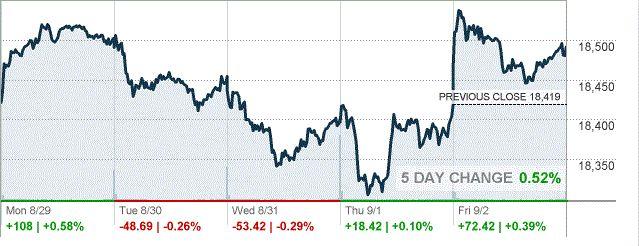Обзор фондового рынка США за неделю http://krok-forex.ru/news/?adv_id=9210 В понедельник фондовые индексы США завершили торги выше нулевой отметки после того, как председатель ФРС Йеллен заявила об укреплении предпосылок для повышения ставок. Йеллен отметила, что ФРС близка к выполнению своих целей по максимальной занятости и стабильности цен, говоря о потребительских расходах. Вместе с тем, вице-председатель ФРС Фишер считает, что ЦБ может повысить ставки в сентябре. Что касается вопроса о…