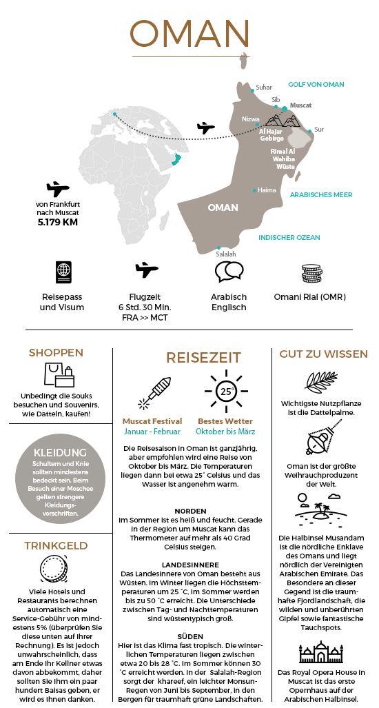 Keyfacts rund um den Oman