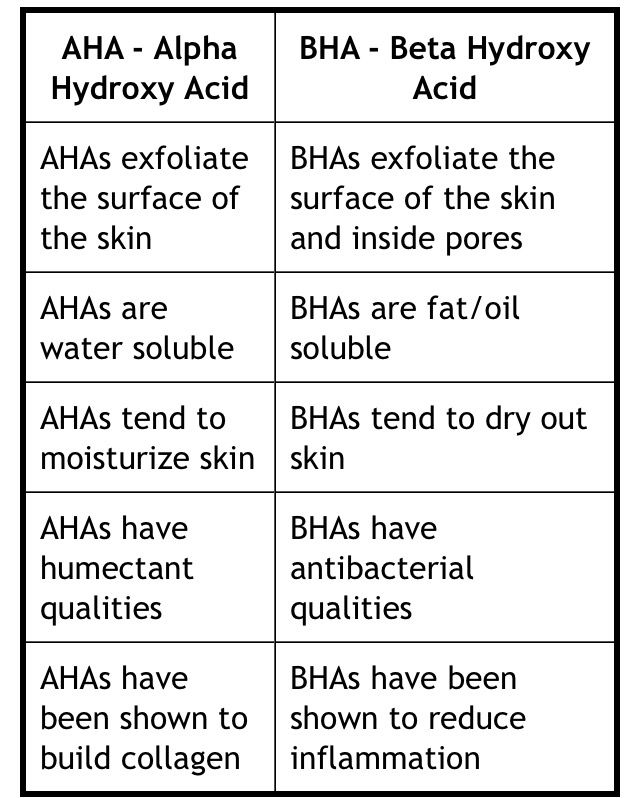 Chemical #Exfoliation #AHA vs #BHA Which is good for you?