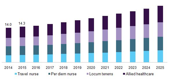 Healthcare Staffing Market Is Projected To Reach $43.6 Billion By 2025: Grand View Research, Inc.