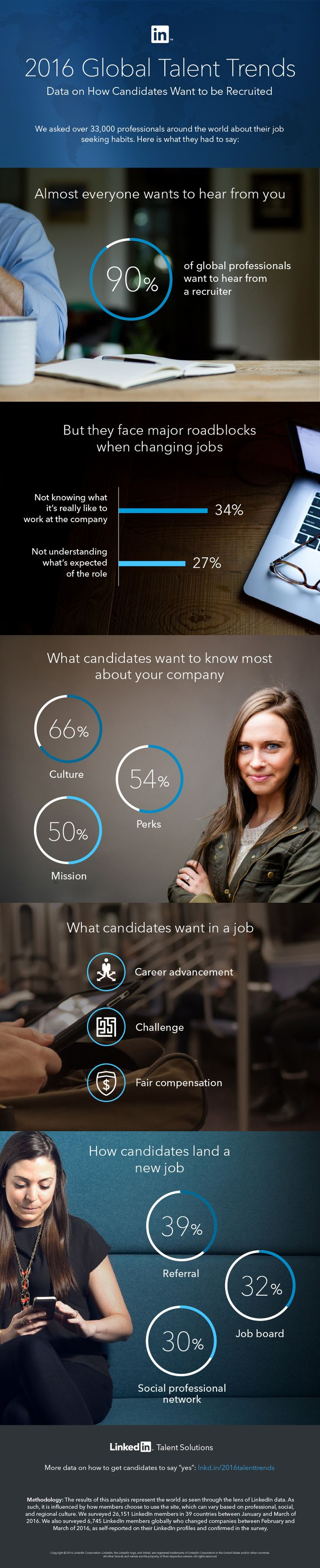 Global talent trends 2016 In one of the the largest surveys of professionals globally, we asked 33,000 LinkedIn members how they look for a job and what it takes to make the jump from one company to another.