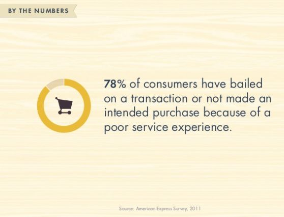 25 best Customer experience quotes images on Pinterest Customer - purchase quotation