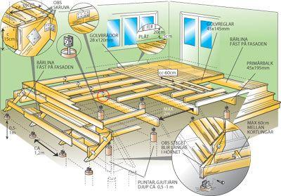 Bygg ett tr d ck stugan altan for Mot architecture