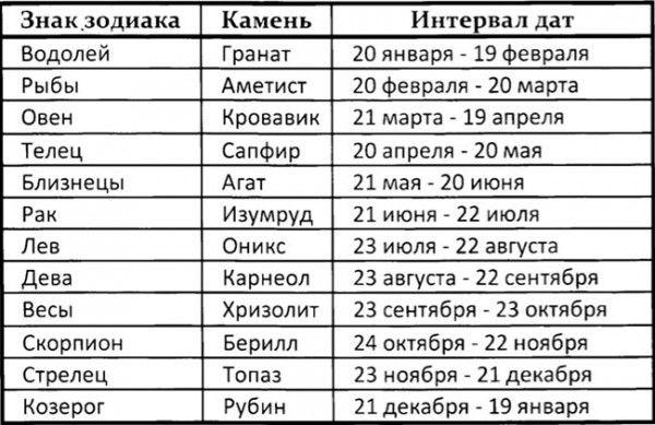 знак зодиака по дате рождения: 20 тыс изображений найдено в Яндекс.Картинках