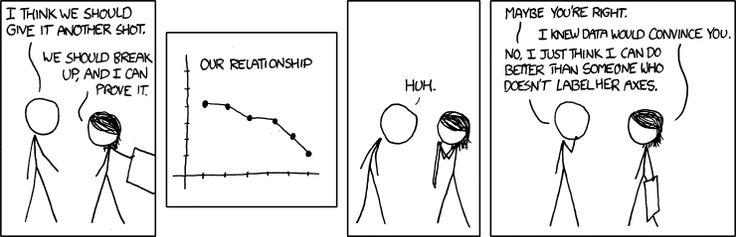 Convincing: Mathish Jokes, Labels Axes, Nerd Jokes, Full Facts, Math Funny, Geek Life, Bad Charts, Math Cartoon, 30 Funny
