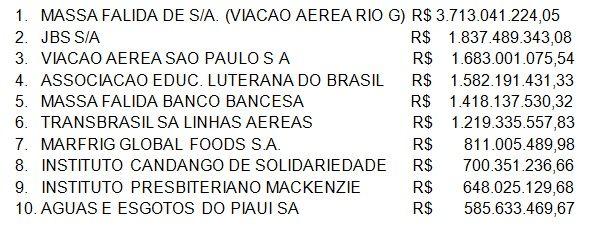 http://brasildebate.com.br/500-empresas-com-maiores-debitos-com-a-previdencia-social/