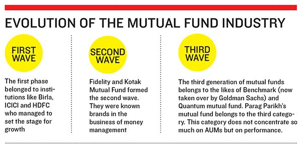 Magic of Mutual Fund Systematic Investment Plan (SIP)