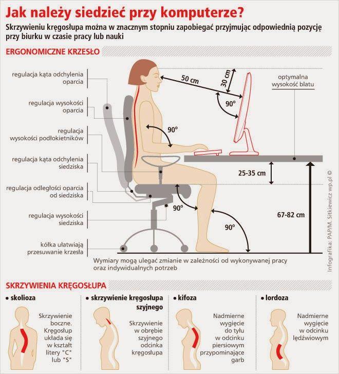 Soul & Body: Prawidłowa postawa przy komputerze..  Może się wy...