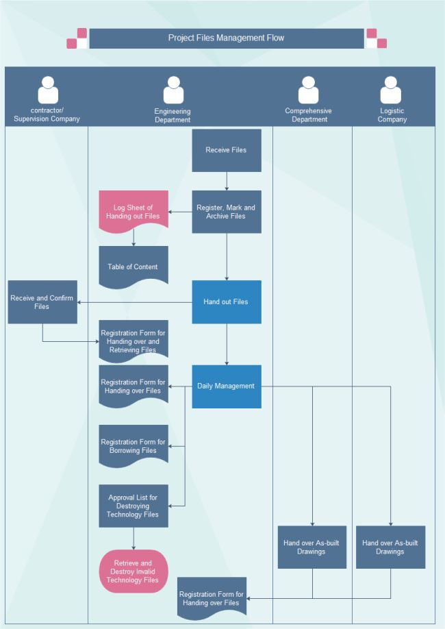 21 best Flow Chart images on Pinterest Flowchart, Resume - flow chart format in word