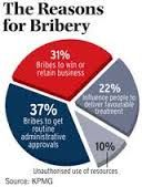 images of bribery a - Google Search