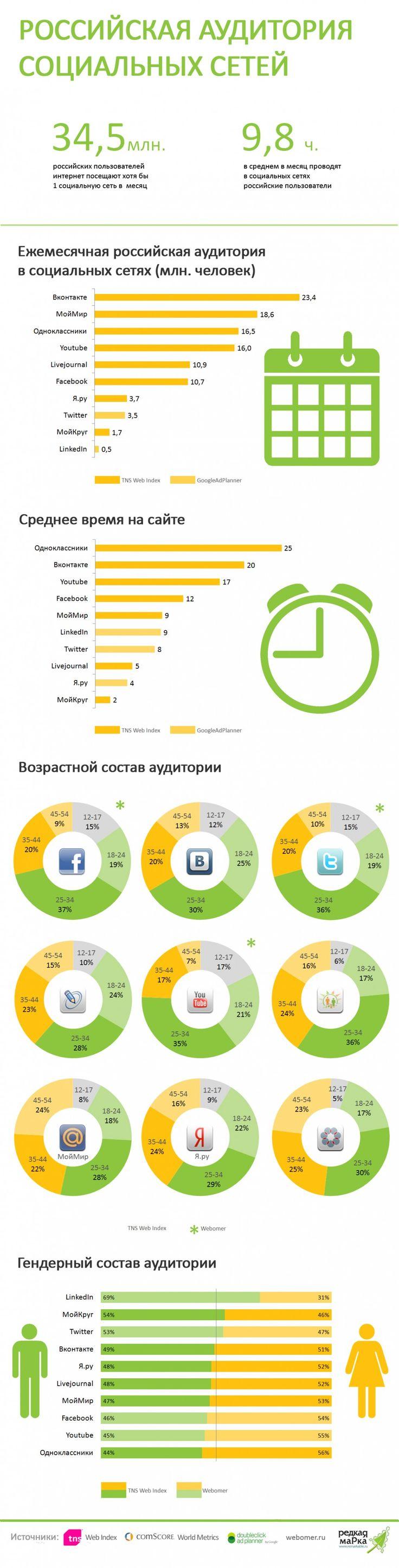 Российская аудитория социальных сетей