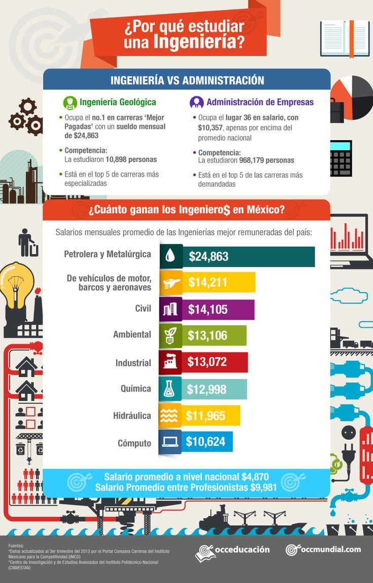 infografía-ingenierias-occ