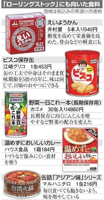 災害の備えに大事な保存食だが、賞味期限の確認はうっかりしがち。そこで最近、ふだん食べながら買い足す「ローリングストック」がトレンドになってきた。東日本大震災後も、メーカーの工夫が進んでいる。 カゴメ…