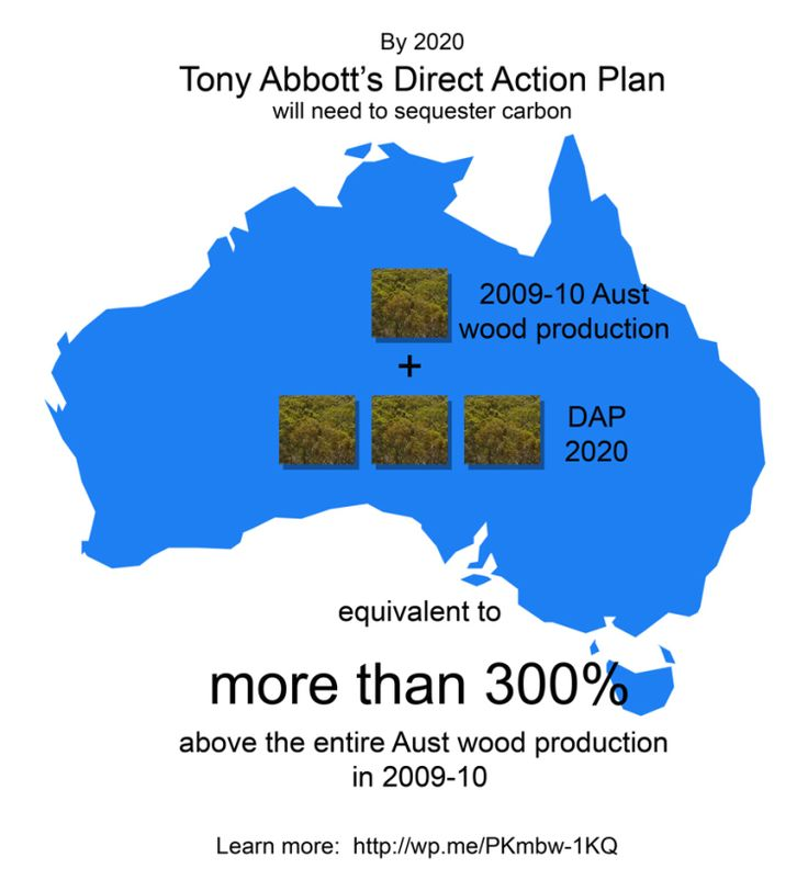 Infographs: 2013 Australian Federal Election – The Direct Action Plan in 2020