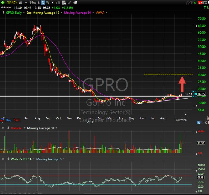 Special Report: Why i Think GOPRO Is a Hot Stock Pick for 2017! $GPRO