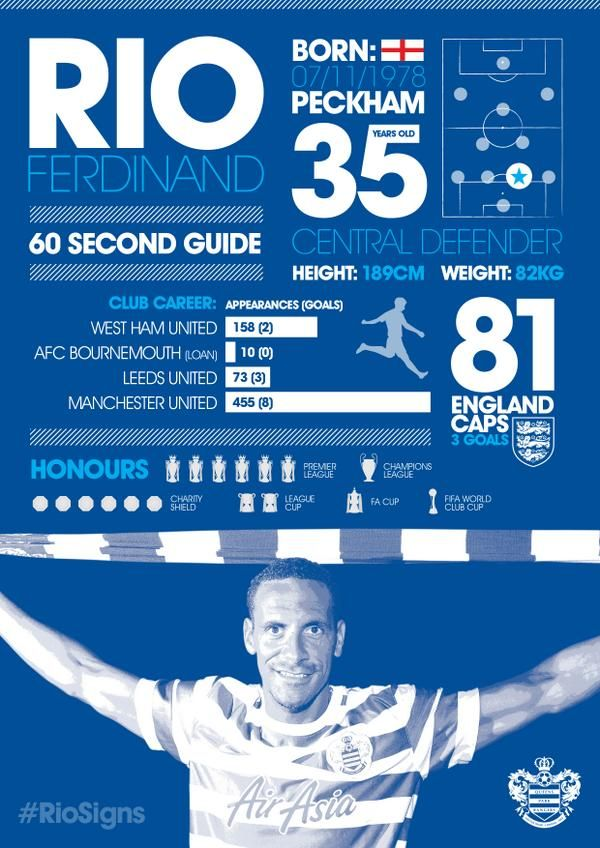 Twitter QPR公式アカウントより。INFOGRAPHIC: Check out our 60 second guide to @rioferdy5's footballing career #RioSigns pic.twitter.com/2AyLENkXF4