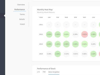 Financial Dashboard View - Heat Map