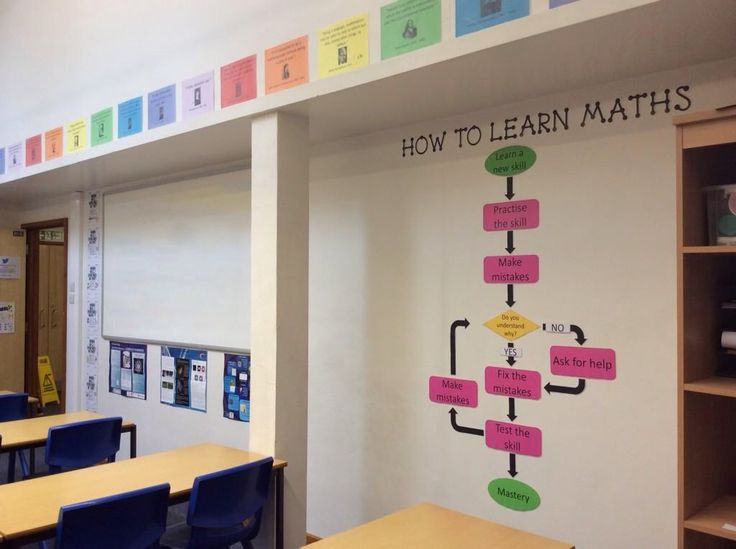 Resources and ideas for mathematics classroom displays
