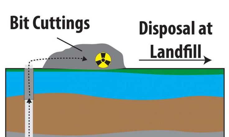 Report finds additional radioactive materials in gas-well drill cuttings - http://phys.org/news/2016-12-additional-radioactive-materials-gas-well-drill.html?utm_source=nwletter&utm_medium=email&utm_campaign=daily-nwletter