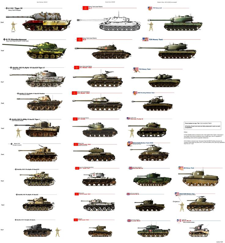 Tier List Of WW2 Tanks From USA, GB, Russ & Ger Image