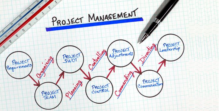 10 Best Project Management & Tracking Software