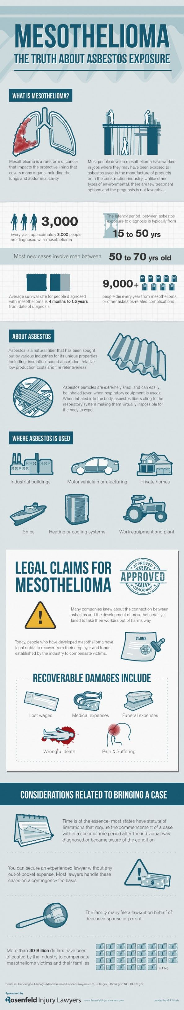 Mesothelioma: The Truth About Asbestos Exposure