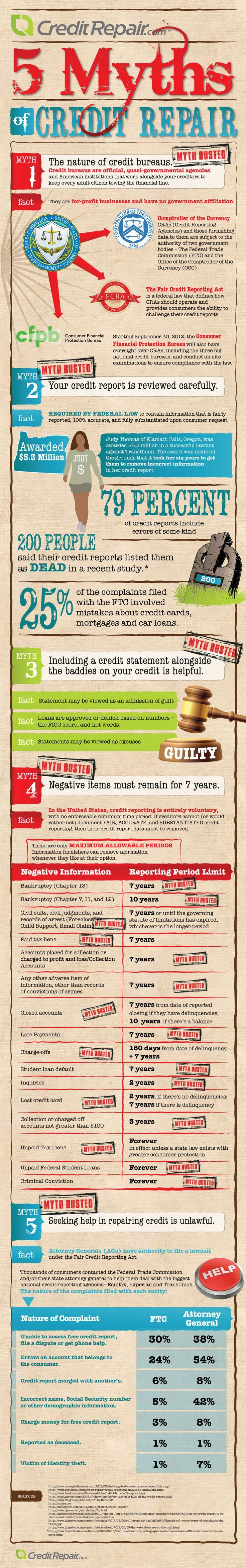 5 Myths of #Credit Repair - BUSTED! Credit, Credit Scores, Credit Repair #credit #creditscore