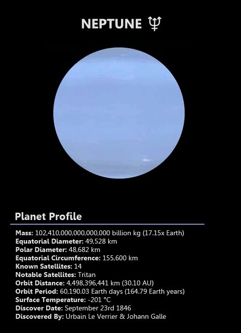 Neptune is the 8th planet from the Sun and the smallest of the gas giants. Neptune was the first planet found by mathematical prediction after unexpected change in Uranus' orbit were observed. Neptune is named after the Roman god of the sea. The blue coloring is the result of methane in the atmosphere. The winds are nine times faster than those on Earth and believed the strongest in the solar system. | Image: Steve Albers, NOAA/GSD